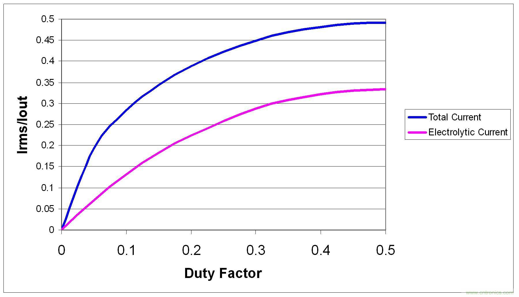 电源纹波产生、电源纹波的测量及抑制