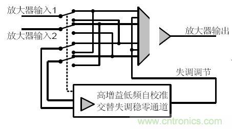 工程师分享:几类常见运算放大器及设计要点解析
