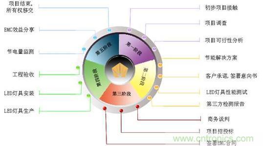 emc项目与流程-设计思路-电子元件技术网电子百科