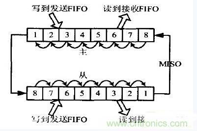 串行全双工通信接口SPI功能模块的设计