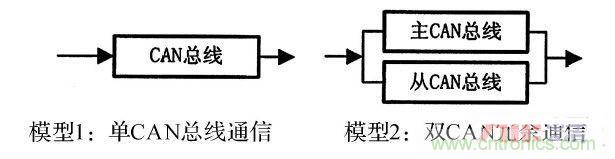 【导读】控制局域网又称CAN,是一种多主方式的串行通讯总线。CAN总线以其抗电磁干扰性强、位速率高、错误检测机制完善的特点被广泛应用于航空航天、汽车制造等工业领域。尤其是船在行驶时,环境恶劣,通信方面的准确性和可靠性高,双CAN冗余总线的通信完全符合条件。针对这种情况,本文中的方案设计是基于STM32F105微控制器的双CAN 冗余设计方案。 一、硬件设计 1、平台搭建  STM32F105是一款基于ARM Co rtex- M3内核的32位微控制器, 其内核是专门设计于满足高性能、低功耗、实时应用的嵌入
