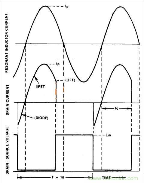 半桥LLC电路中的波形从何而来?