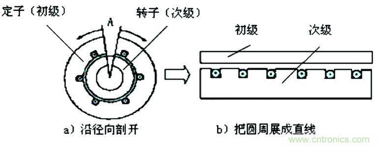 直线电动机工作原理