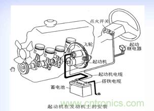 汽车起动机系统组成与保养建议高清图片
