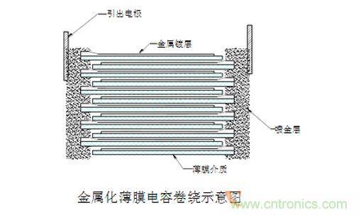 无感电容_薄膜电容与电解电容大对比,选择你最需要的-测试测量-电子元件 ...