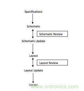 典型的电路板设计流程由以下步骤组成