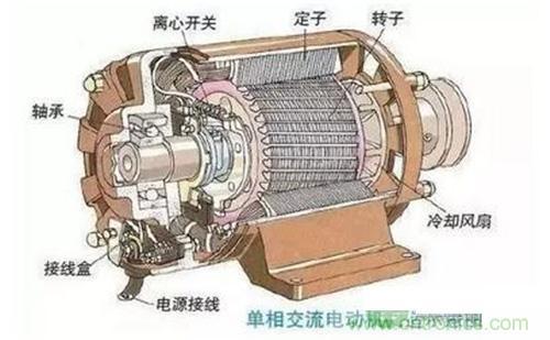 交流异步/永磁同步电动机如何产生动力?