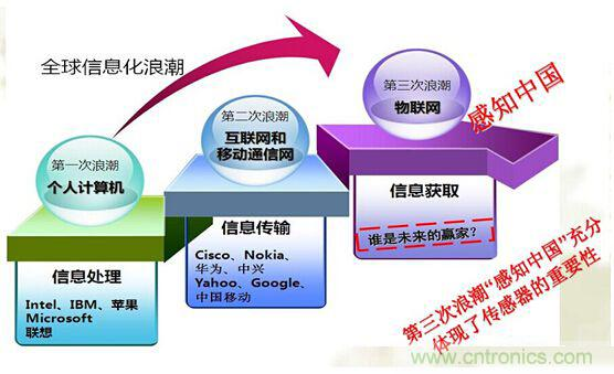 日前,由中国电子元件行业协会敏感元器件与传感器分会主办,成都宏