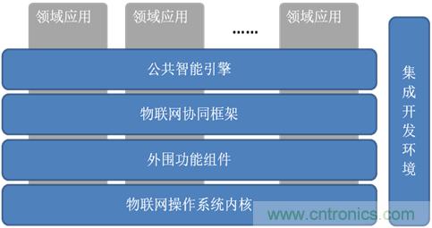 深入解析物联网操作系统 架构 功能 实例分析