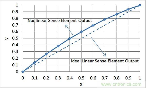 中的模拟电路,或利用pga900中的数字逻辑或固件都可以实现线性化过程.