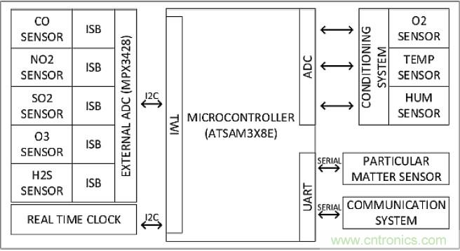 arduino扩展版与传感器接线图
