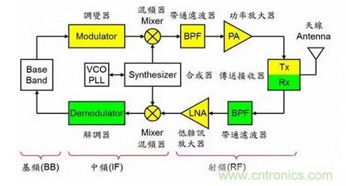 离散系统的结构图