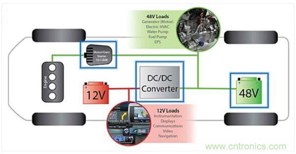 48v轻度混动车上的12v和48v电路板网络