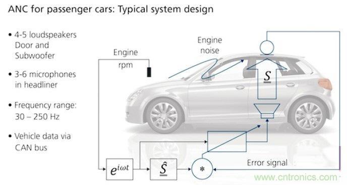dsp助力高效汽车噪声主动控制系统