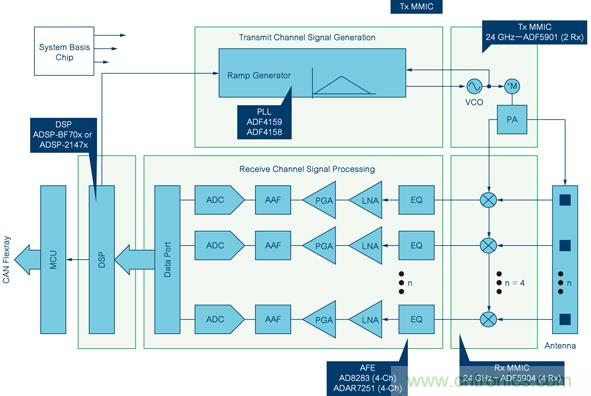 解析24ghz fmcw雷达收发器芯片组