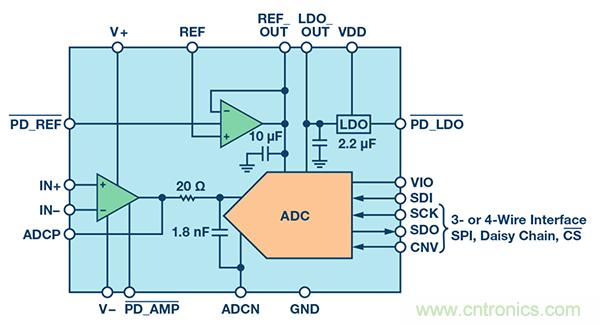 如图1所示,ADAQ798x内置有一个基准电压缓冲器和一个对应的10 F去耦电容。理论上,该去耦电容应邻近ADC的参考输入。如此布置是为了减小去耦电容和SAR电容阵列之间的总体寄生阻抗。该路径应使阻抗尽可能低,以便电容将电荷快速添加到SAR阵列上,然后在转换过程中重新分布。同时,基准电压缓冲器和去耦电容之间的走线电阻已受到控制。走线尺寸经过精心选择,确保其所得电阻能使基准电压缓冲器保持稳定,而其造成的电压降不足以产生转换增益误差。用于缓冲参考信号的放大器被配置成一个单位增益缓冲器。这样会形成外部基准电压源