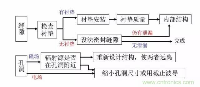 资深EMC工程师总结:EMC整改流程及常见问题