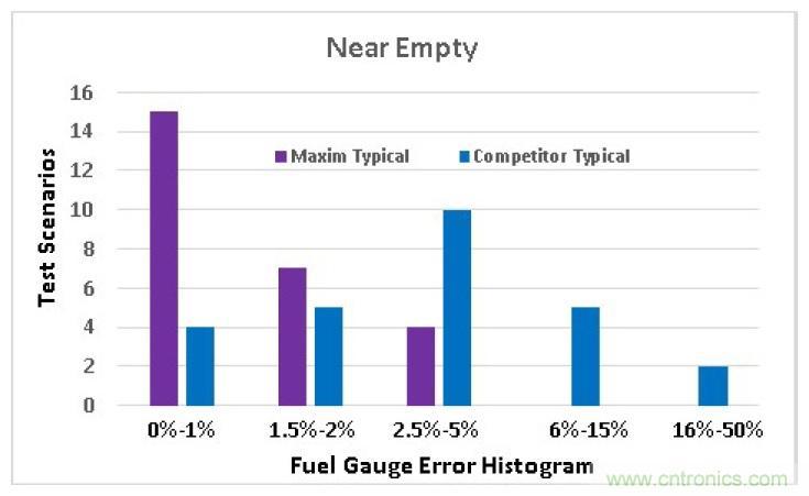 选择合适的电池电量计,实现高精准度的电池建模