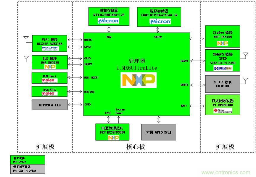 大联大世平集团推出基于NXP i.MX6UL的工业网关参考设计
