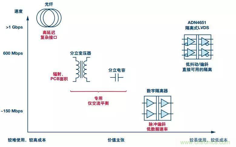 变压器和电容器需要对lvds信号加以谨慎的信号调理,由此得到的应用和