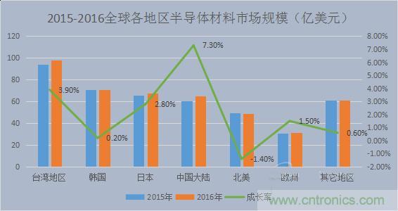 中国电子产业发展新讯息:电子气体进入快车道