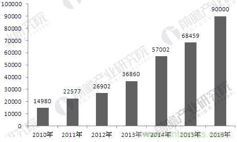 工业机器人行业发展现状分析 中国市场需求空间巨大