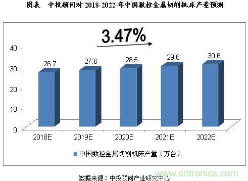 2018-2022年中国智能制造产业预测分析