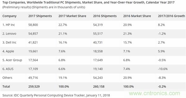2017年全球PC市场持续下滑 惠普出货量高居榜首