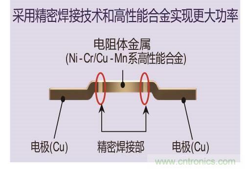 ROHM推出用于车载和工业设备的超低阻值分流电阻器