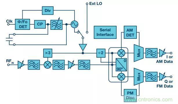 图4. HMC6301 60 GHz接收器IC框图 发送器和接收器均采用4 mm × 6 mm BGA型晶圆级封装。借助这些表贴器件,可实现回程应用无线电板的低成本制造。 图5所示的是示例毫米波调制解调器和无线电系统的框图。除FPGA、调制解调器软件和毫米波芯片组外,该设计还包含一些其他组件。其中包括双通道12位1 GSPS ADC;最高2.