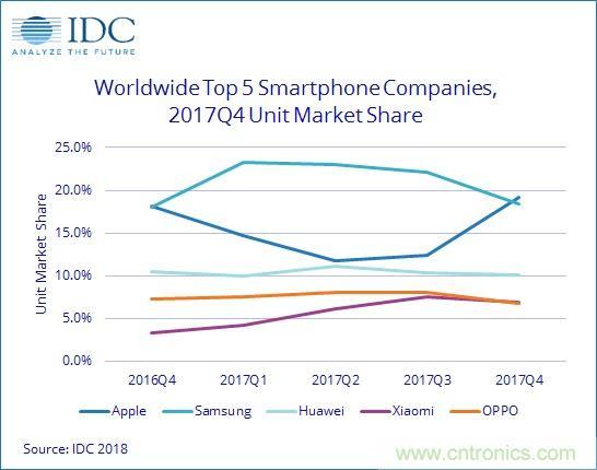 IDC:2017年全球智能手机出货14.72亿台