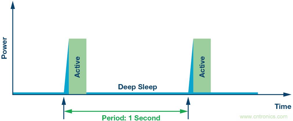 如何为超低功耗系统选择合适的MCU?攻略在此!