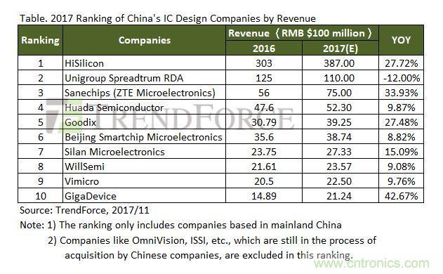 2017年中国IC设计公司收入排名,年收入达2006亿元