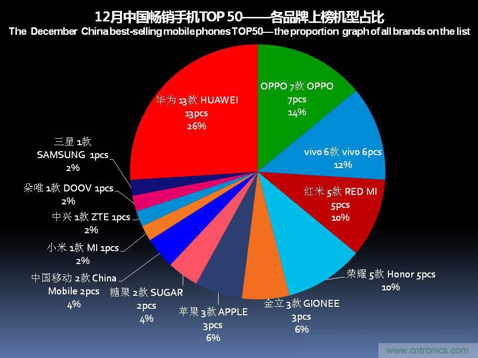 2017年12月中国畅销手机市场分析报告(上)