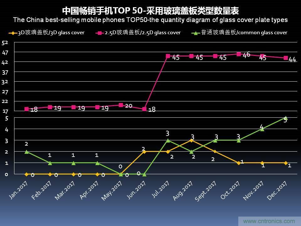 2017年12月中国畅销手机市场分析报告(下)