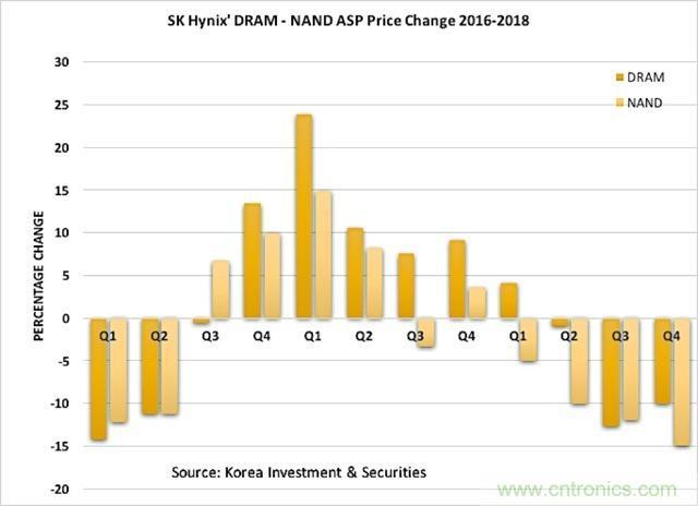 价格下跌 闪存市场将进入调整期?