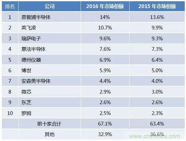 全球前十大车用半导体供应商排行榜
