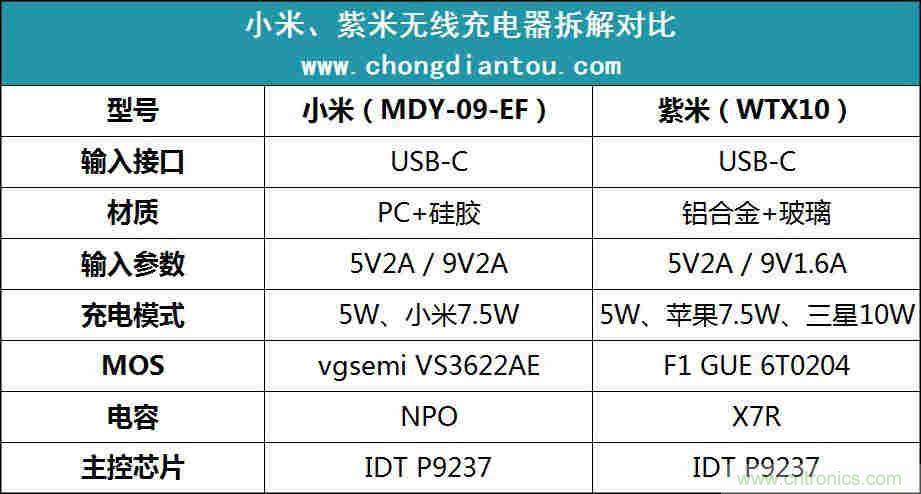 拆解对比:系出同门,小米、紫米无线充电器的差别有多大?