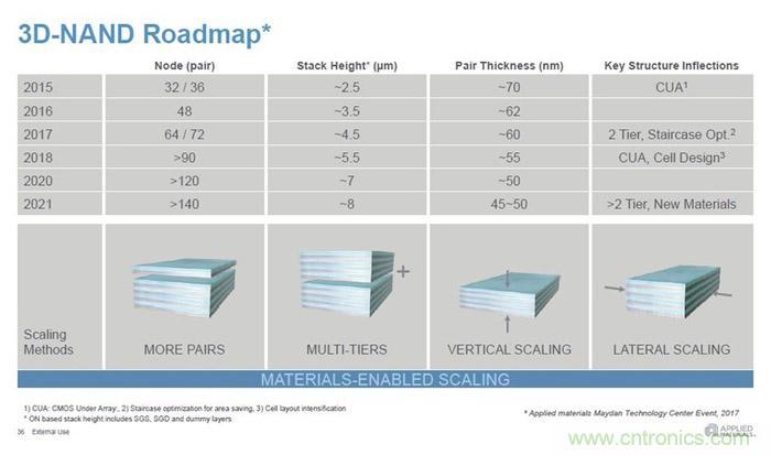 3D NAND未来线路图:2021年闪存将用上140层堆叠
