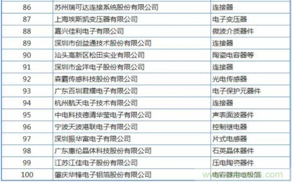 2018年中国电子元件百强企业名单
