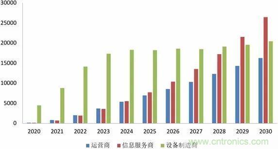 中国5G产业发展前景预测与产业链投资机会分析
