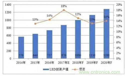 2018年LED封装有怎样的发展趋势?(附十大知名厂商)