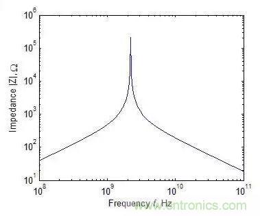 元器件在低频和高频特性有什么不同?