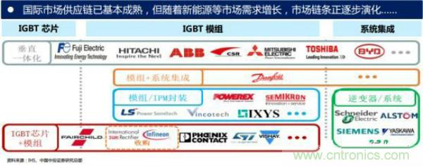 """堪称工业中的""""CPU"""":IGBT,中外差距有多大"""