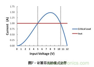 为DC-DC升压转换器选择电感值