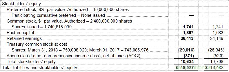 德州仪器公司发布2018年第二季度财务业绩与股东回报