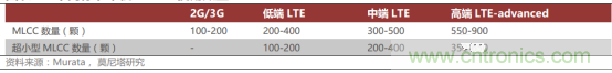一文看懂价格飙升的MLCC
