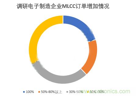 MLCC到底如何?来自一线的电子制造企业情况