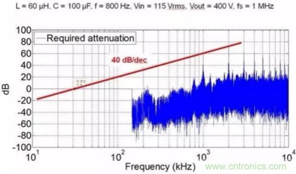 一个电源工程师对EMI的见解!