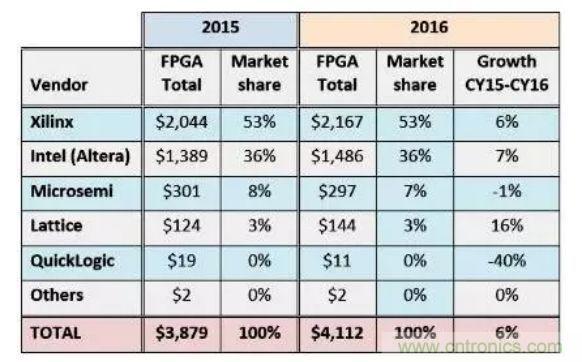 国产FPGA发展现状